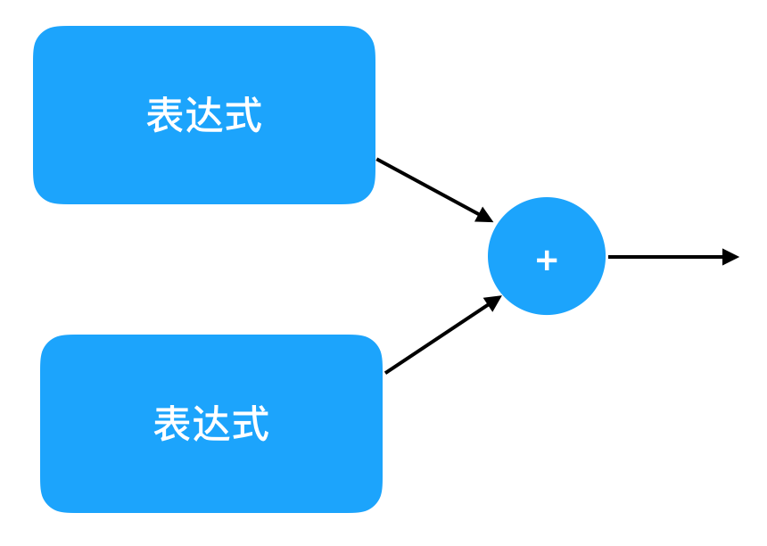 http://www.yinwang.org/csbook-images/expression-graph.png